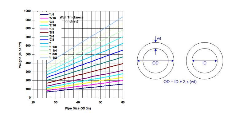 نمودار وزن به سایز همراه با محاسبه سایز